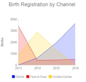 Islington's birth registration bookings by channel from 2013 to 2016