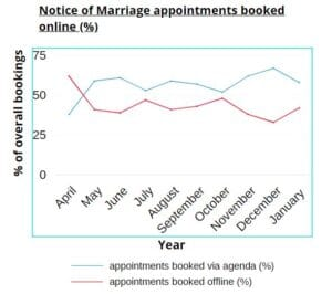 Merton Notice of Marriage bookings by channel from April 2019 to January 2020