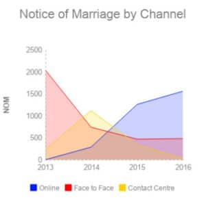 Notice of marriage bookings by channel from 2013 to 2016