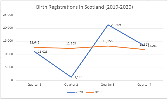 A graph comparing birth registrations made in Scotland between 2019 and 2020.