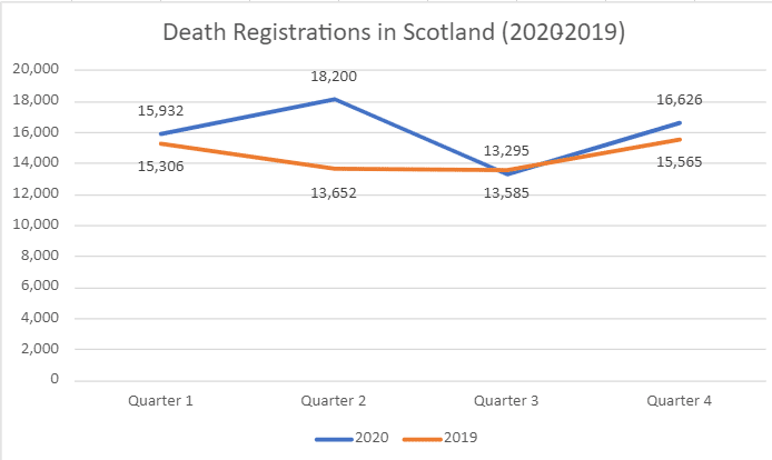 A graph comparing death registrations made in Scotland between 2019 and 2020.