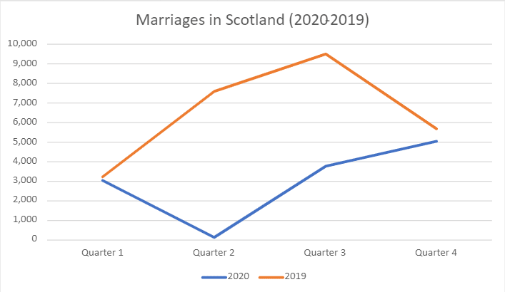 Graph comparing marriages that took place in Scotland between 2019 and 2020.