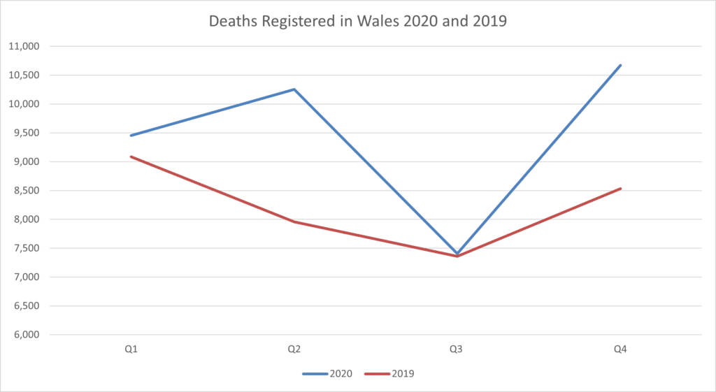 A comparison of deaths registered in Wales between 2020 and 2019 by quarter.