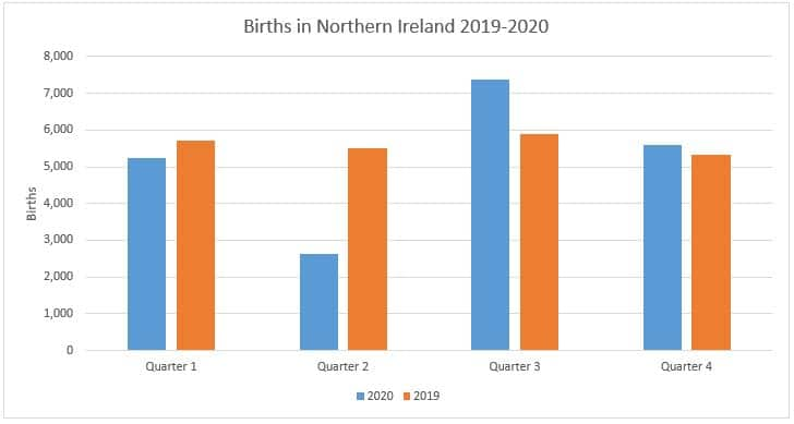 Births in Northern Ireland across four quarters and the difference between 2019 and 2020