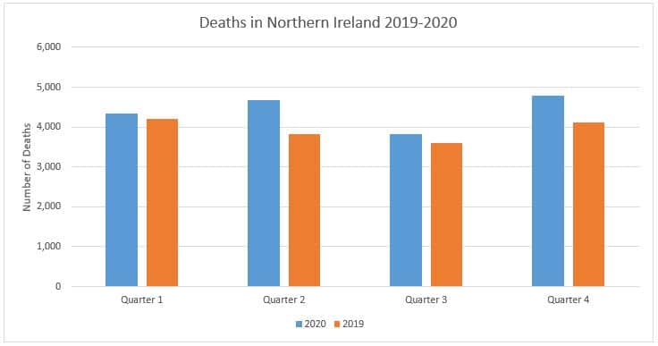 Number of deaths in Northern Ireland displayed quarterly between 2019 and 2020.