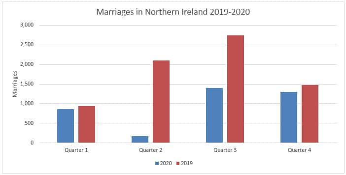 Marriages in Northern Ireland displayed quarterly between 2019 and 2020.