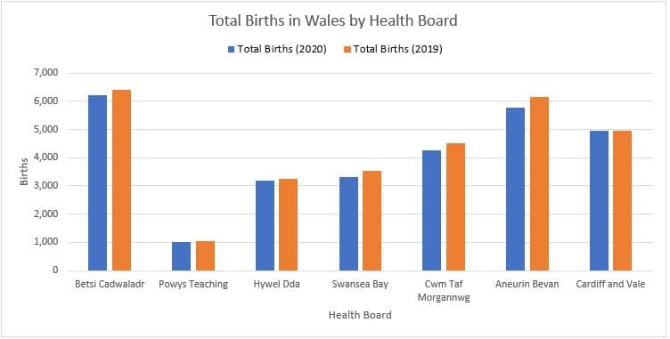 Total Births in Wales by Health Board 2019-2020