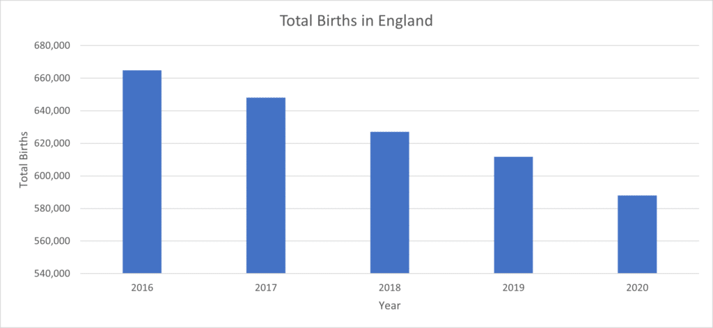 Total births in England between 2016-2020
